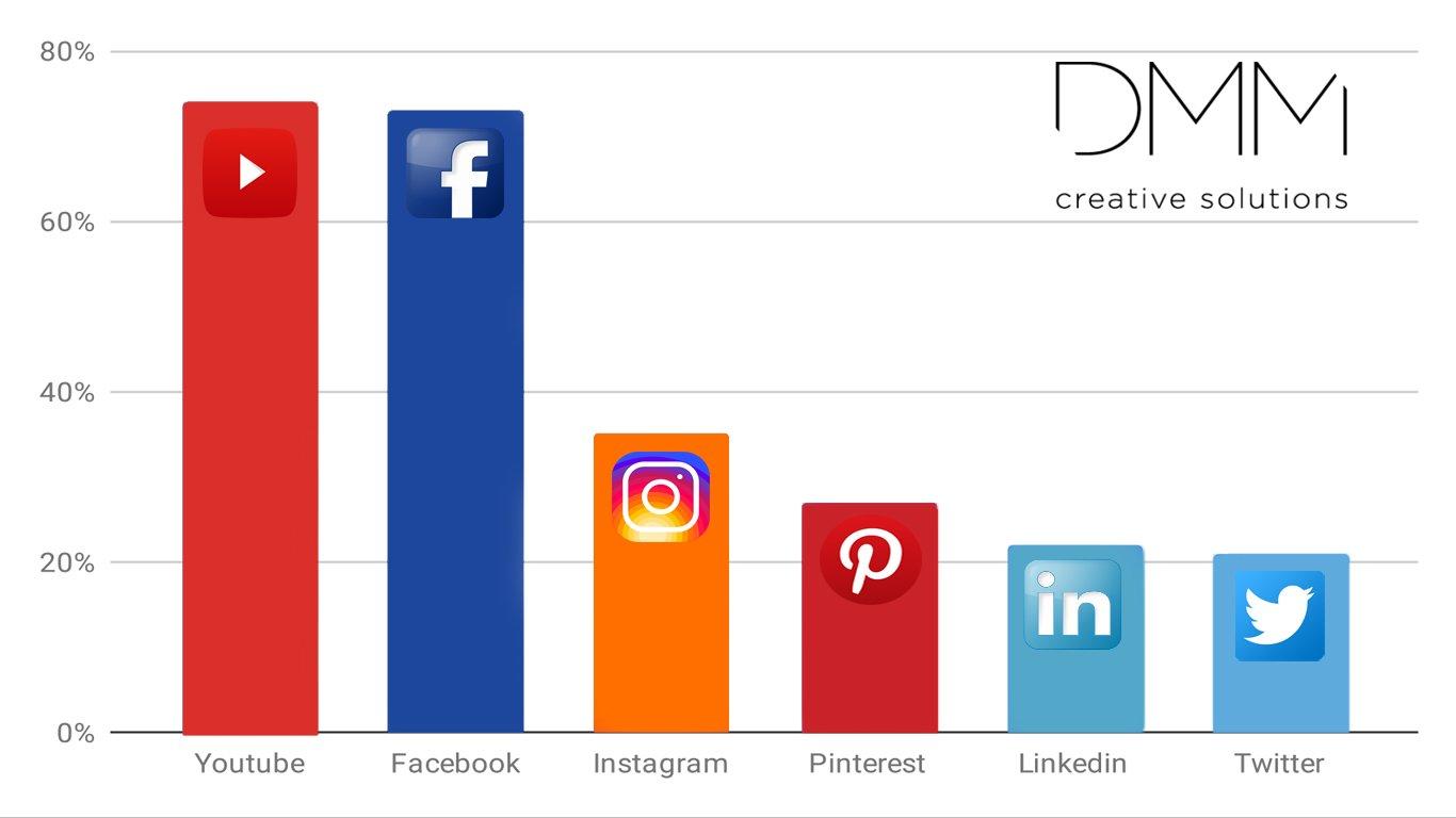 Social media usage graph